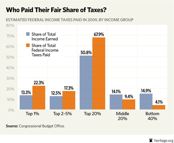 special-distribution-of-taxes