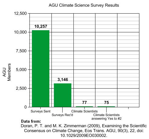 98_percent_climate_scientists_graph