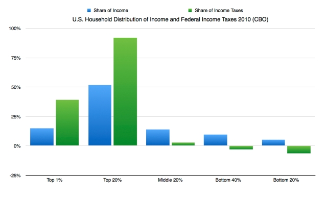 2010 CBO income taxes graph Titled