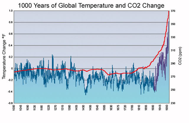 hockey-stick-temperature